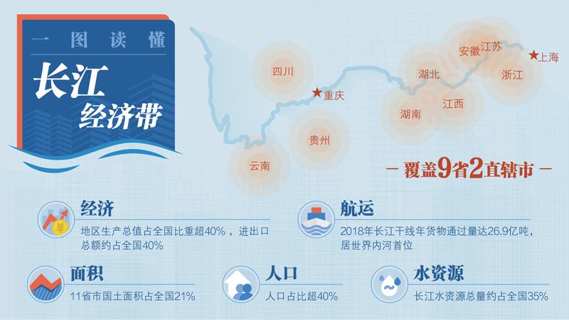 """推动长江经济带发展是党中央作出的重大决策,是关系国家发展全局的重大战略,对实现""""两个一百年""""奋斗目标、实现中华民族伟大复兴的中国梦具有重要意义。 曾琦/制图"""