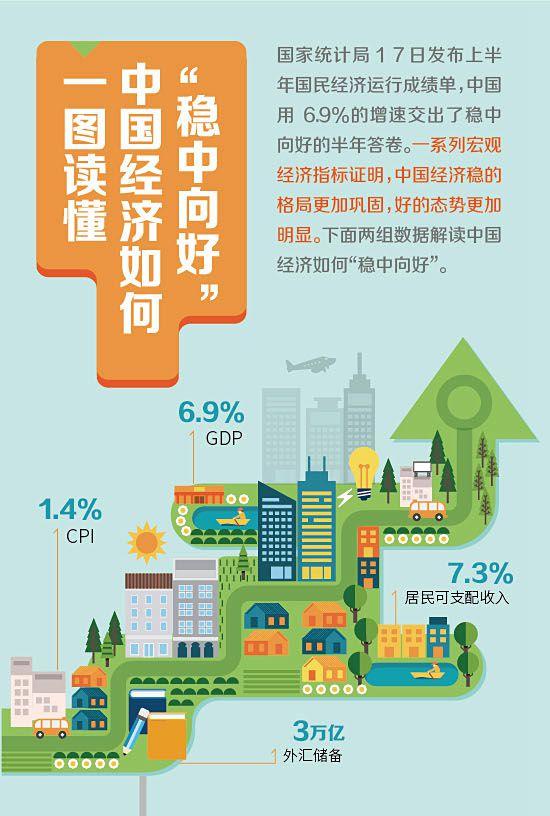 """一图读懂中国经济如何""""稳中向好"""""""